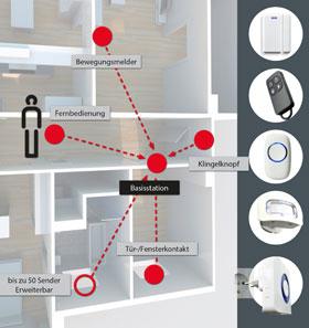 Security DIY WLAN Alarmanlage inkl. Fernbedienung_small01