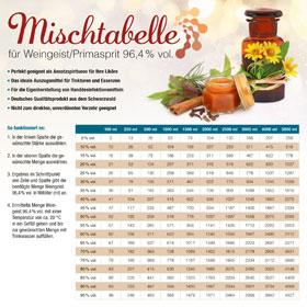 Kopp Weingeist - Ethanol - 500 ml, inklusive Mischtabelle_small03